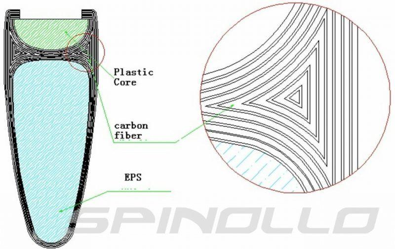3D systém zajišťuje dokonalé napnutí karbonových vláken v patce ráfku. To zvyšuje pevnost bočnice při brždění.